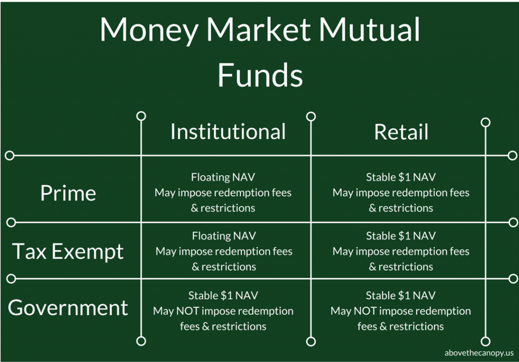 SEC Money Market Reform(3)