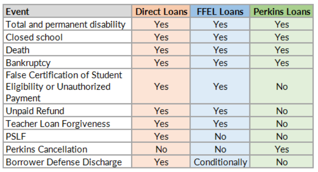 Wiping the Slate Clean: The Ins & Outs of Student Loan Discharge
