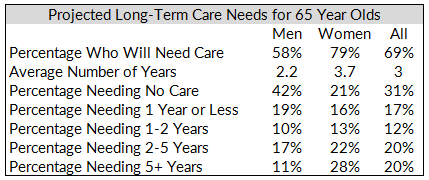 What Everyone Ought to Know About Long Term Care Insurance