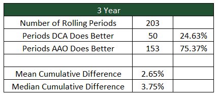 Dollar Cost Averaging vs Lump Sum Investing