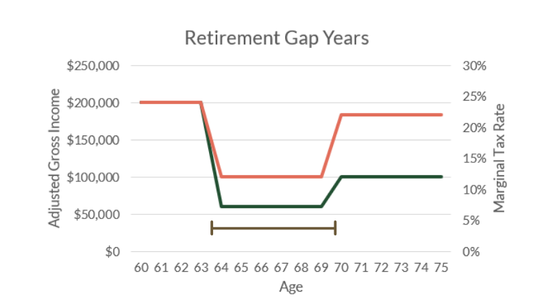 "How to Take Advantage of Your Retirement ""Gap Years"""