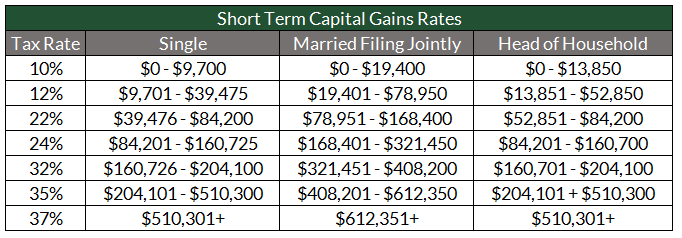 Year End Capital Gains Distributions How to Avoid Getting Slammed