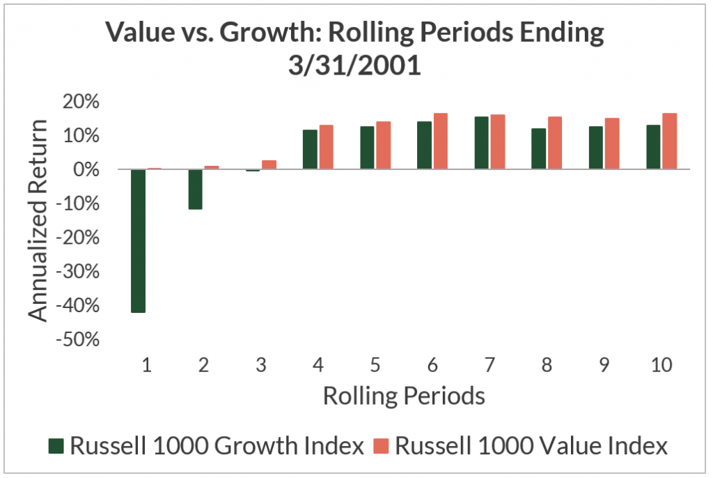 Value vs. Growth Investing: Will Value Ever Come Back?