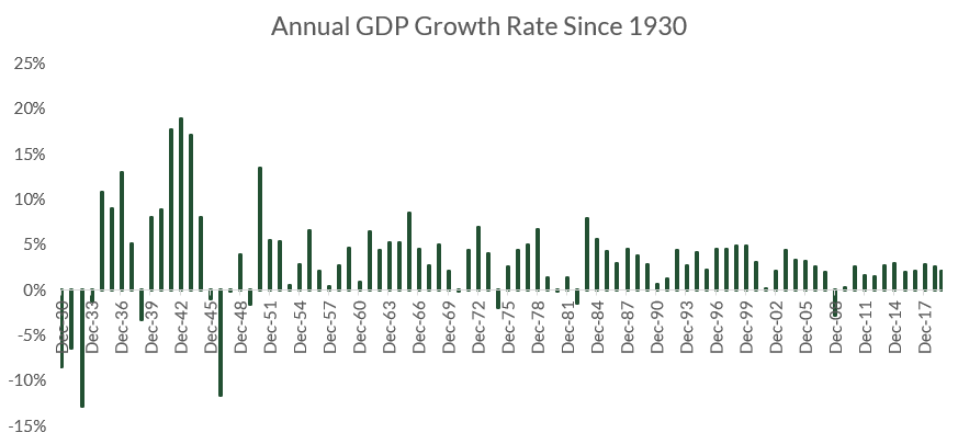 I Keep Hearing We're Nearing a Recession. Are We Nearing a Recession?